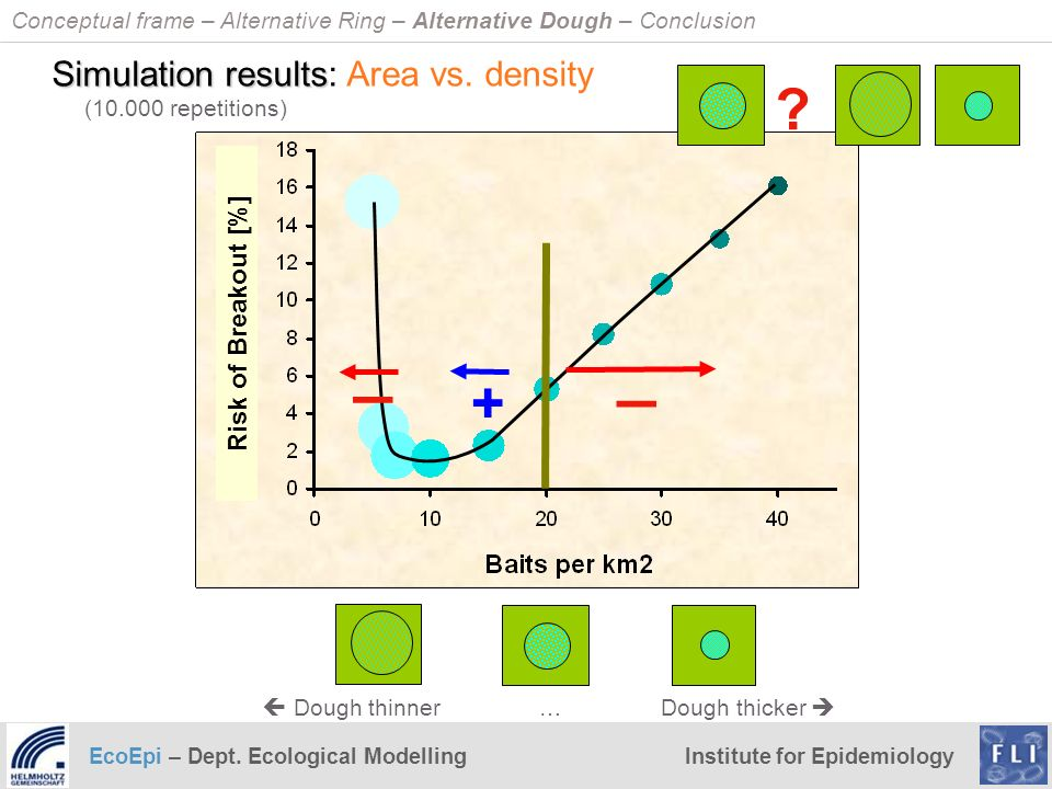 _ _ + Simulation results: Area vs. density Risk of Breakout [%]
